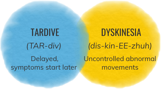 Tardive Dyskinesia Definition Diagram