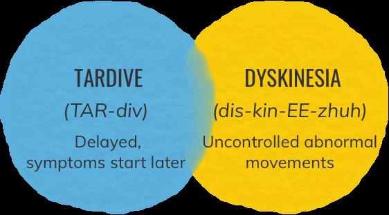 Tardive Dyskinesia Definition Diagram